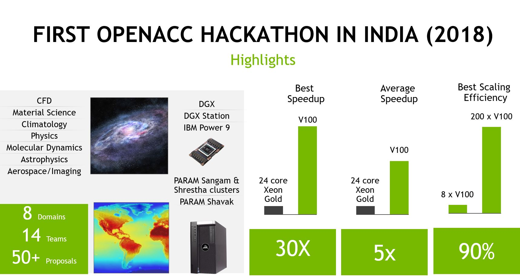 India Hackathon 2018 Results